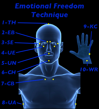 Emotional Freedom Technique Tapping Points